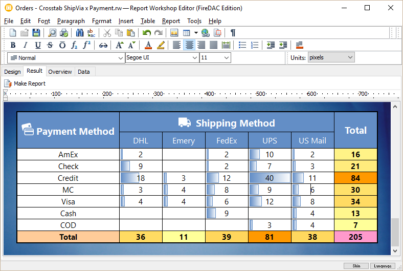 A typical cross-tab report: payment method  ×  shipping method = amount